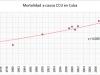 """Mortality rate in Cuba.  ) Source: Anuario Estadístico de Salud (""""Yearly Health Statistics Report"""")"""