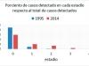 """Late detection trends. Source: Anuario Estadístico de Salud (""""Yearly Health Statistics Report"""")"""