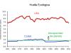 The USA and Cuban environmental footprint.