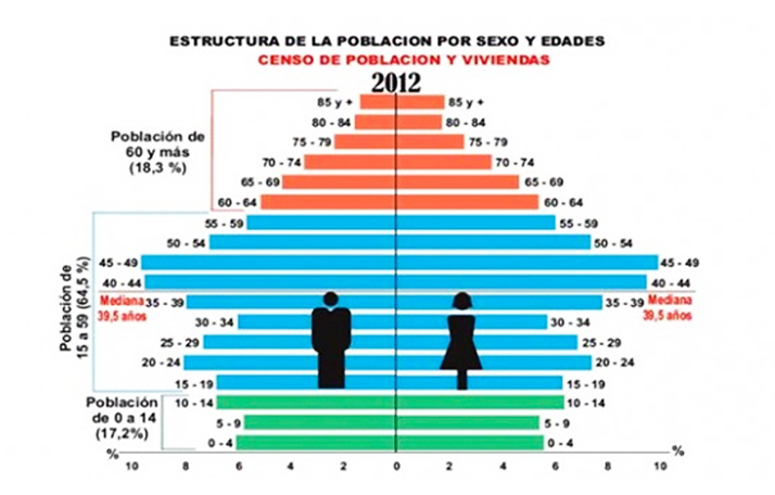 Population aging in Cuba is such that, by 2030, one out of every 3 Cubans will be elderly.