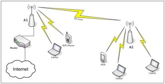 """Ejemplo de una red Wi-fi privada con """"nanos"""". Si uno de los puntos tiene acceso a Internet, también puede dar acceso a los demás conectados."""